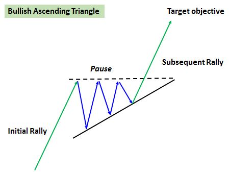 Bullish triangle