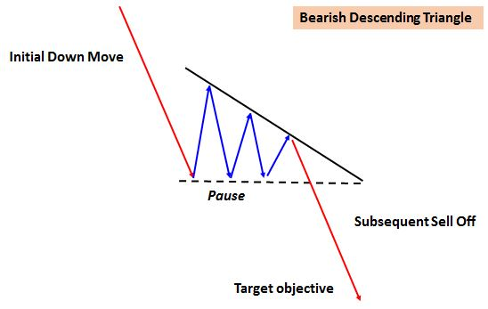 Bearish triangle
