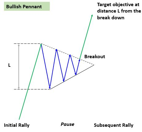 bearish bullish