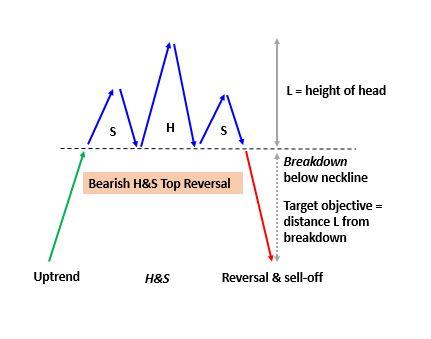 H&S Bearish