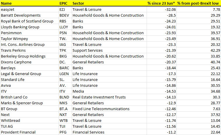 brexit laggards
