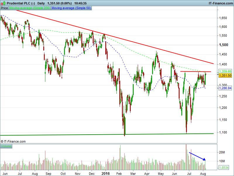 Prudential PLC (-)