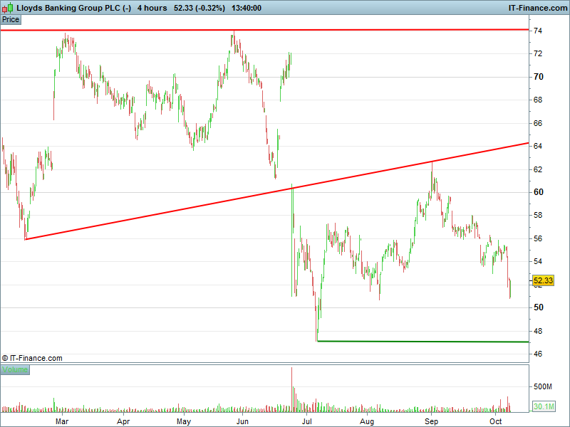 Lloyds Banking Group PLC (-)