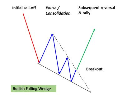 Bullish Falling Pattern