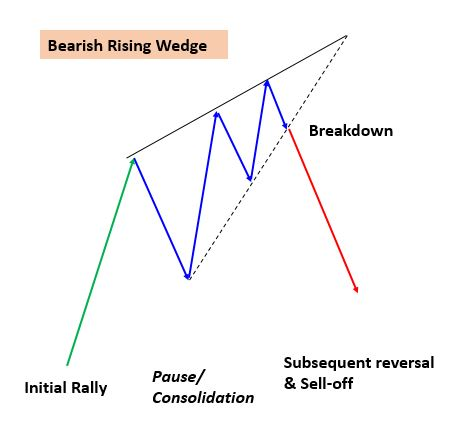Bearish Rising Pattern